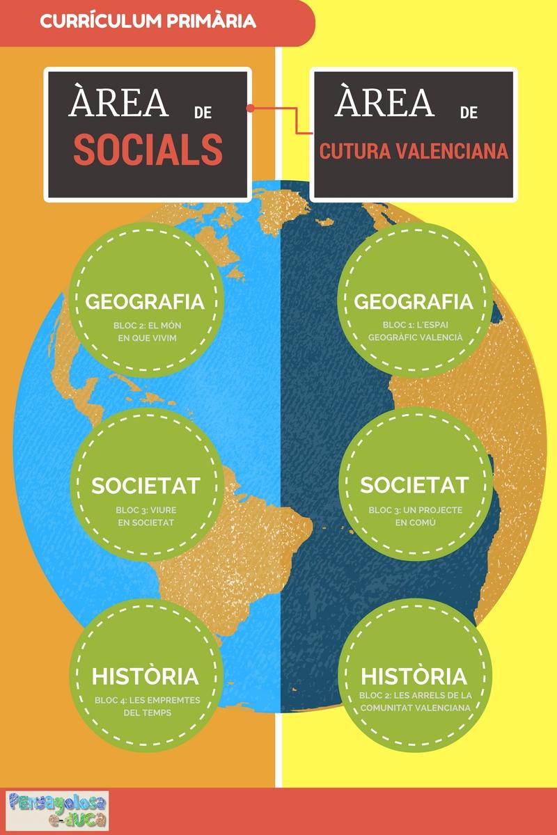 connexions-arees-socials-i-cultura-valenciana