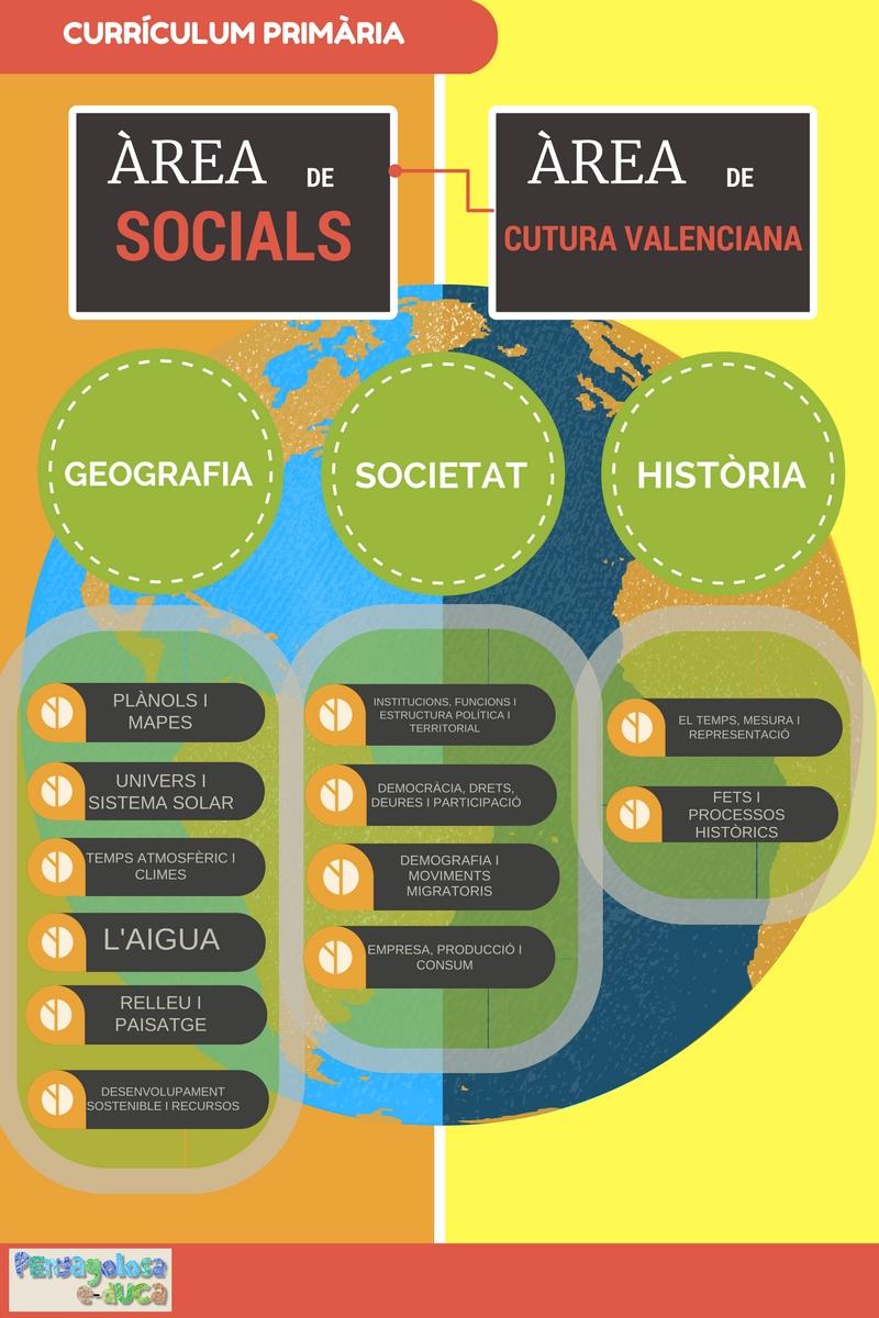 continguts-arees-socials-i-cultura-valenciana